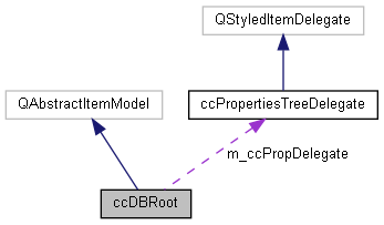qCC: ccDBRoot Class Reference